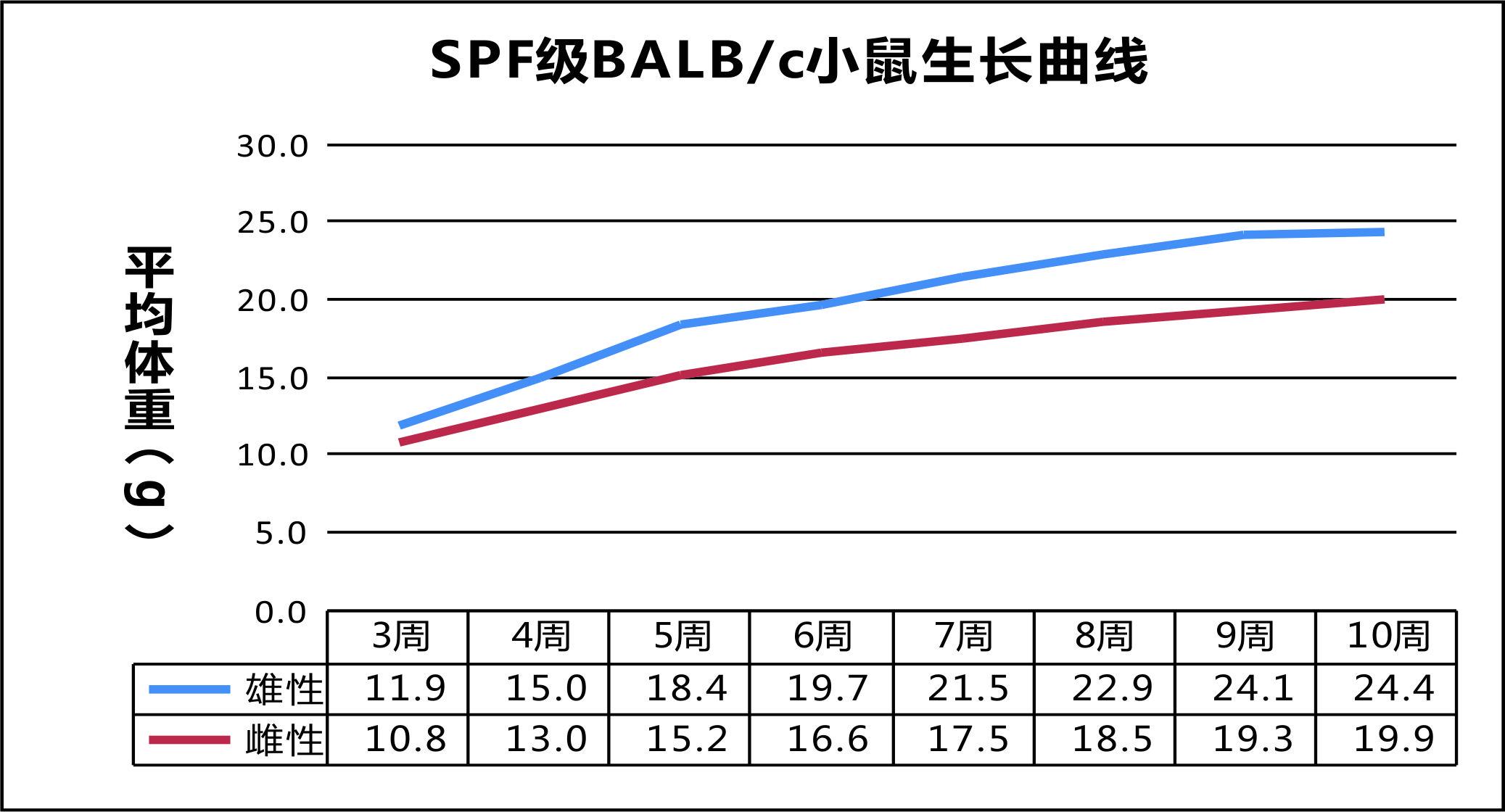 SPF级BALBc小鼠生长曲线.jpg