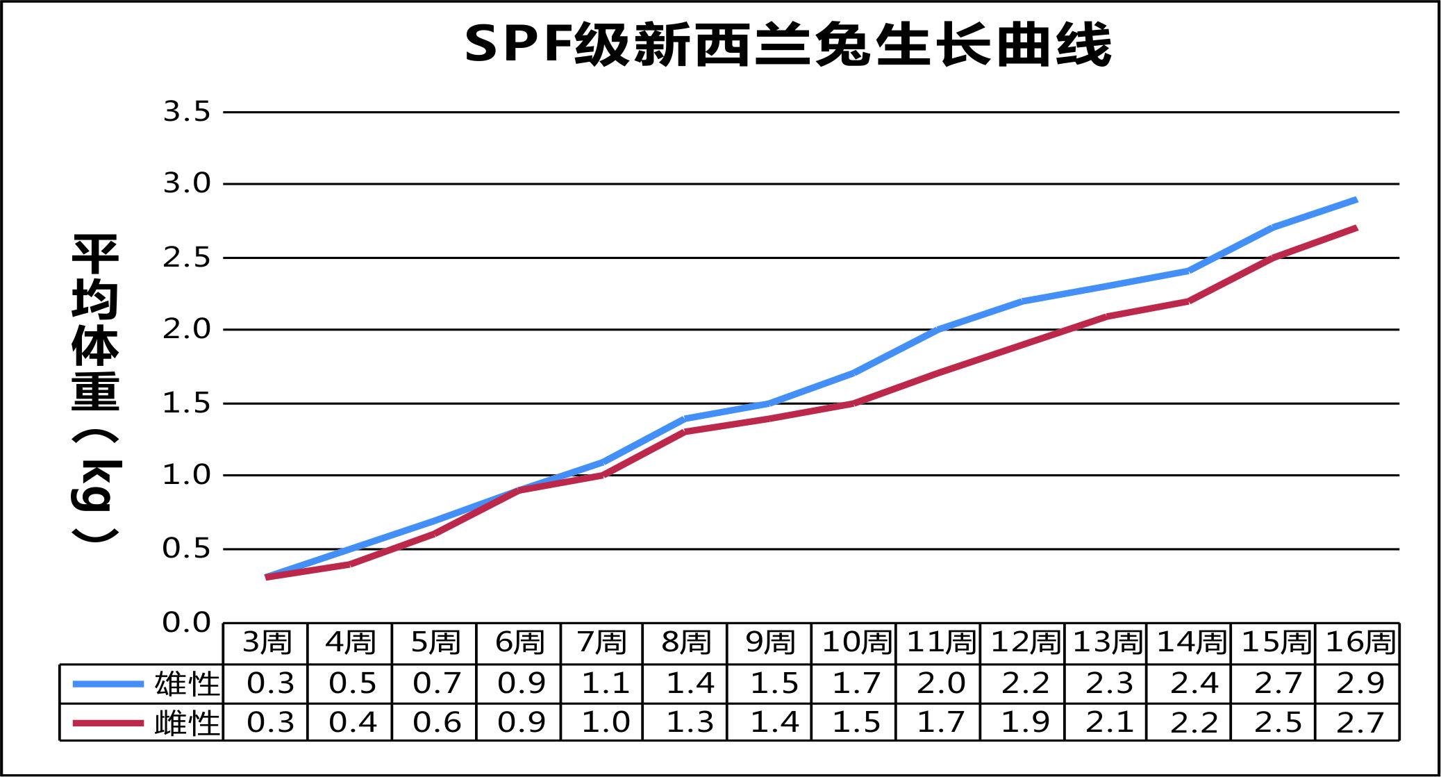 SPF级新西兰兔生长曲线.jpg